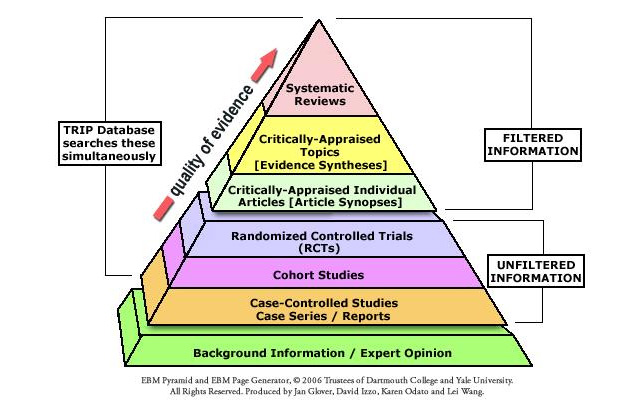 HIERARCHY OF EVIDENCES